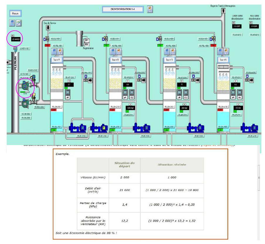 Regul  désodo  et gains énergie ventilation